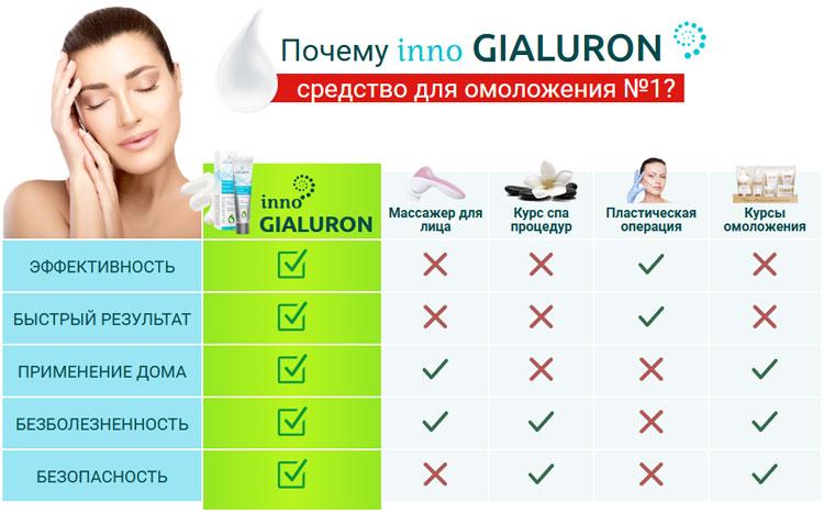 Почему стоит купить Инно Гиалурон
